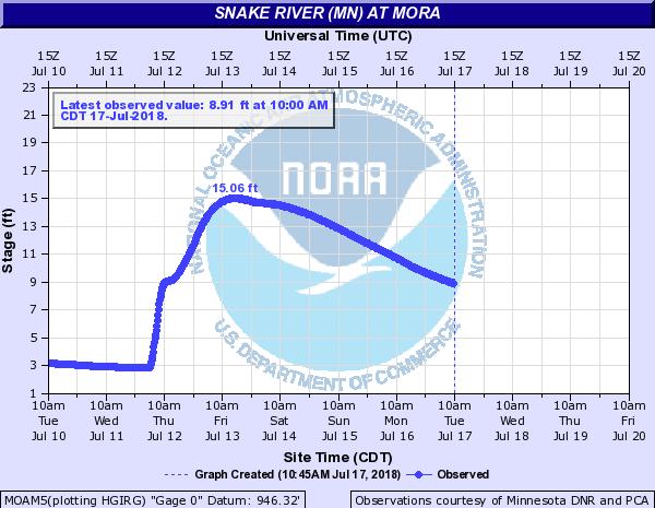 Snake River hydrograph