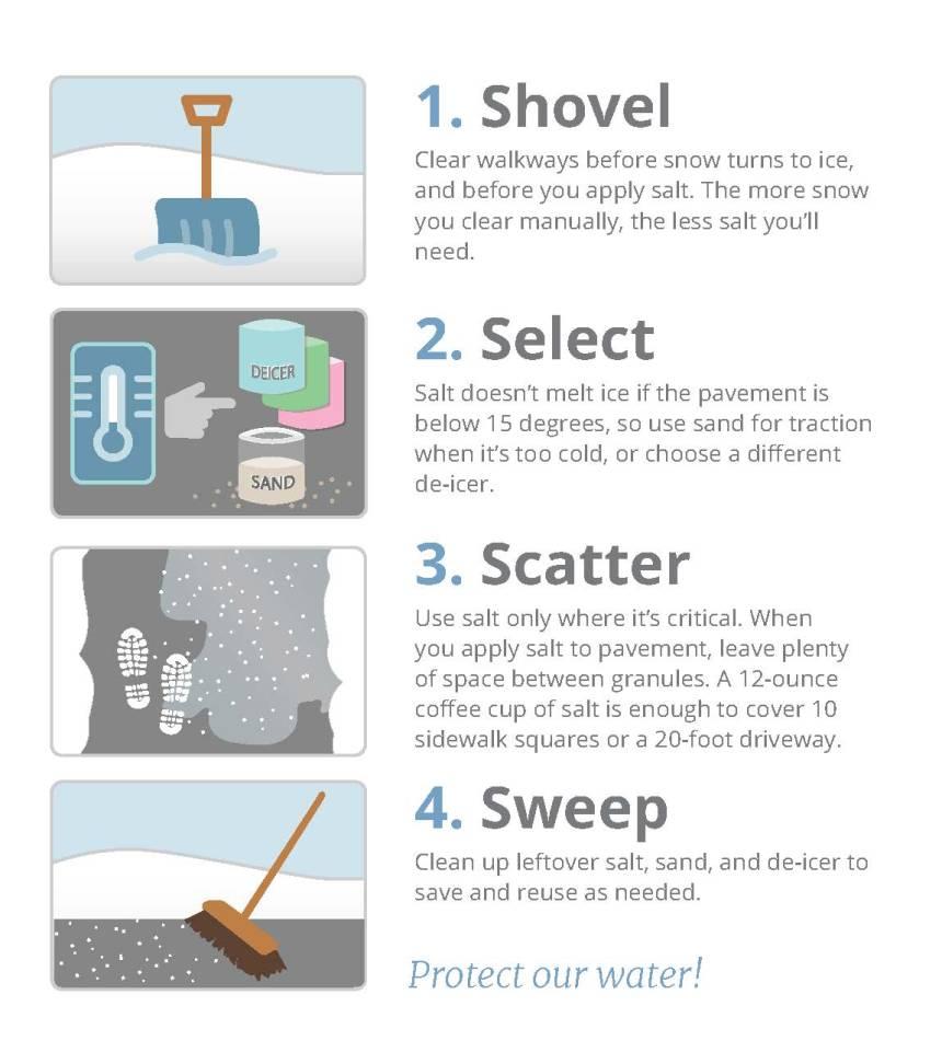 Salt tips just front
